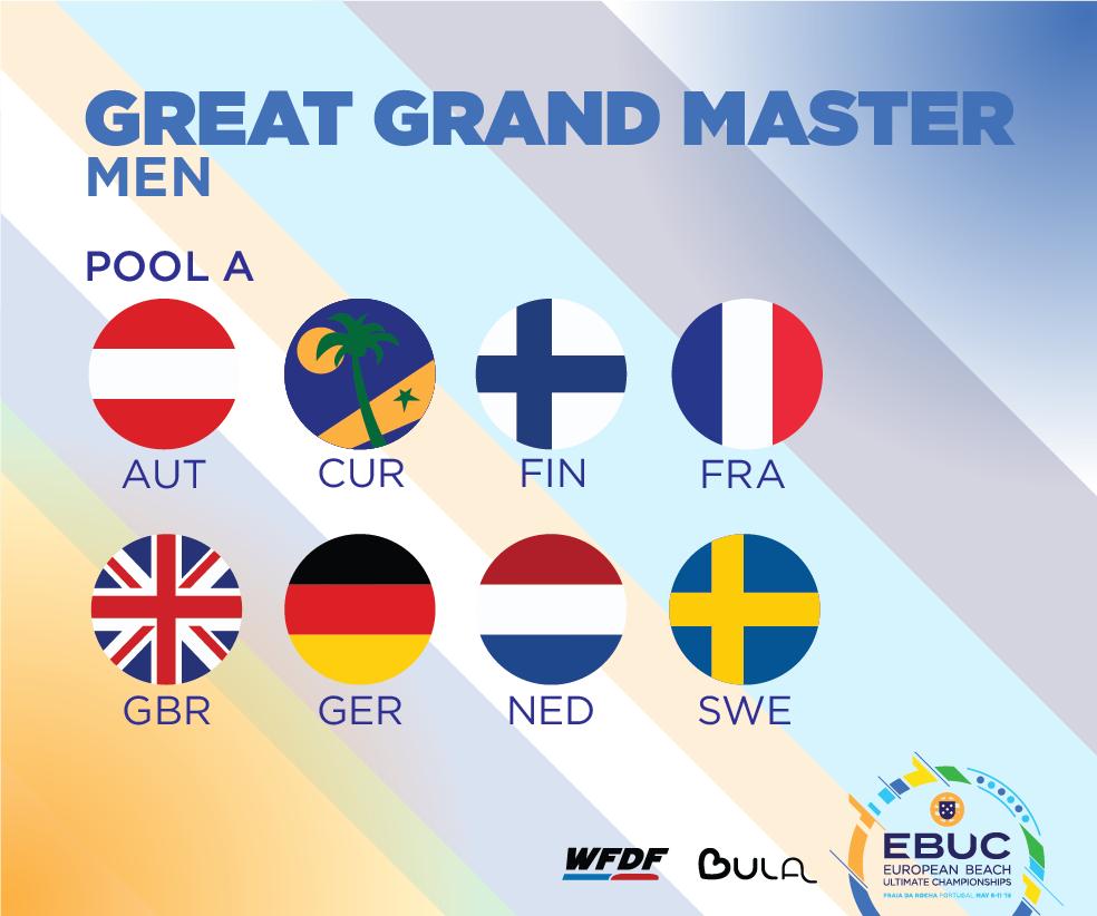 Rantaultimaten EM-kisojen Great Grand Master Men -joukkueet.