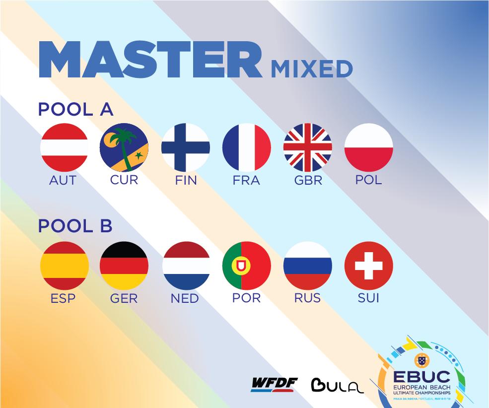 Rantaultimaten EM-kisojen Master Mixed -joukkueet.